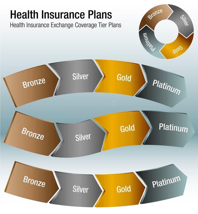 Health Insurance Exchange Coverage Tier Plans Chart. An image of a Health Insurance Exchange Coverage Tier Plans Chart royalty free illustration