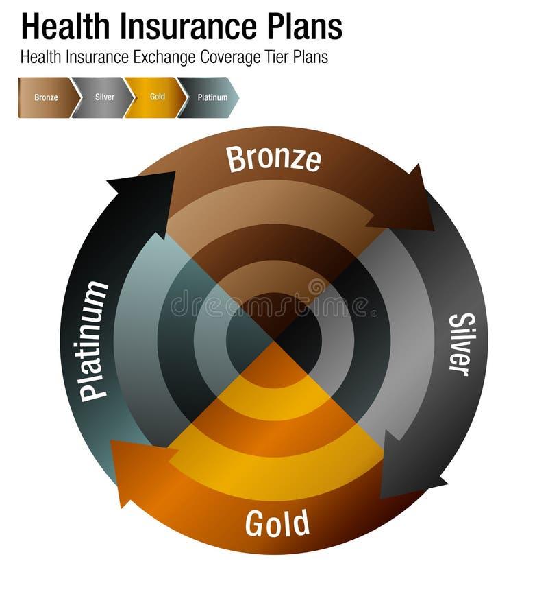 Health Insurance Exchange Coverage Tier Plans Chart. An image of a Health Insurance Exchange Coverage Tier Plans Chart vector illustration