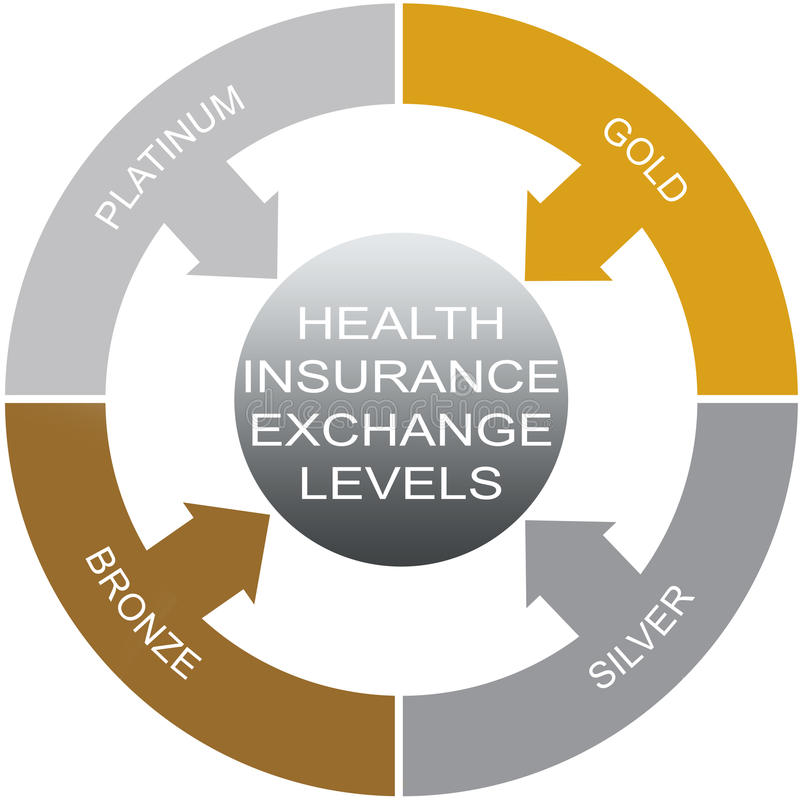Health Insurance Exchanges Word Circle Concept. Health Insurance Exchange Levels Word Circle Concept with great terms such as platimum, gold and more vector illustration