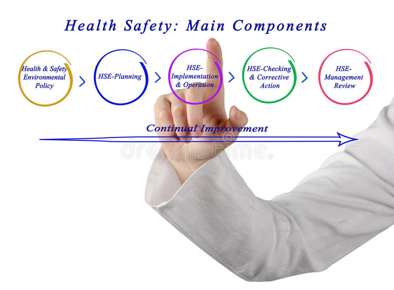 Health Safety: Main Components. Diagram of Health Safety: Main Components royalty free stock photos