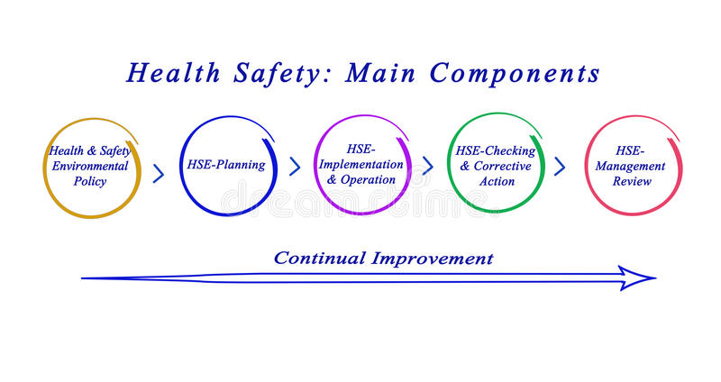 Health Safety: Main Components. Health Safety: Its Main Components royalty free illustration