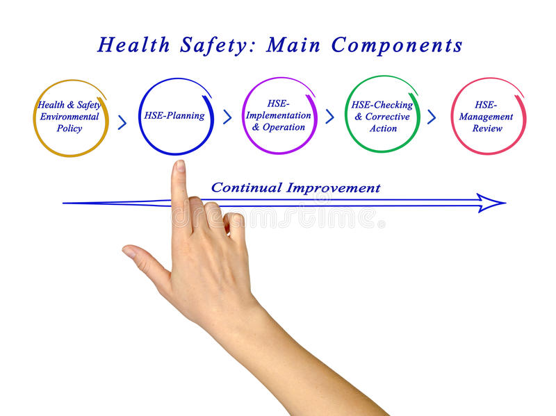 Health Safety: Main Components. Presenting Important components of Health Safety royalty free stock photos