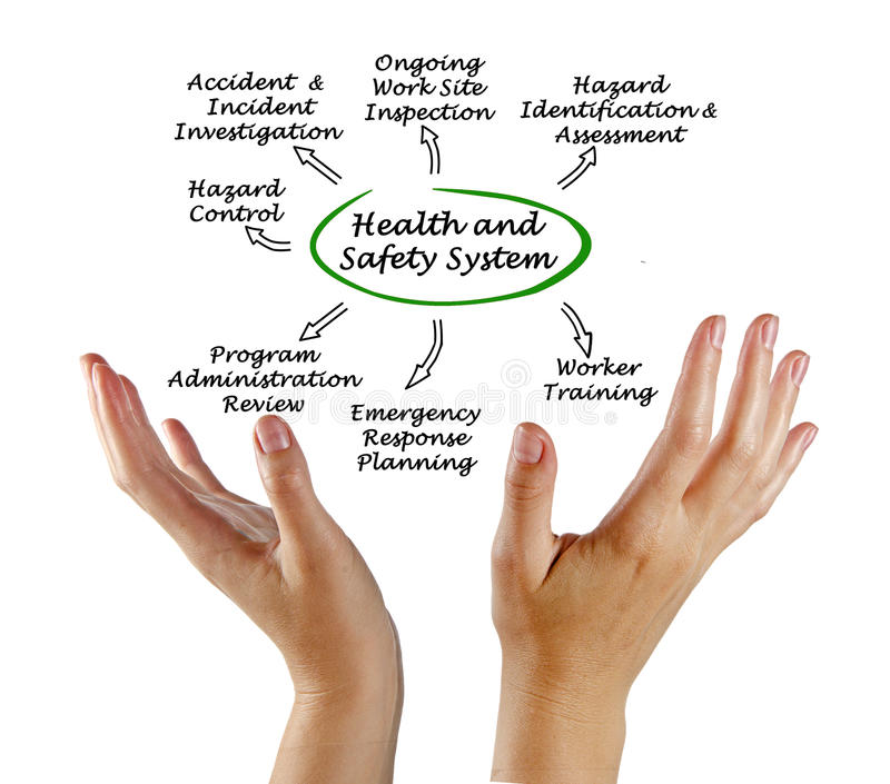 Health and Safety System stock image