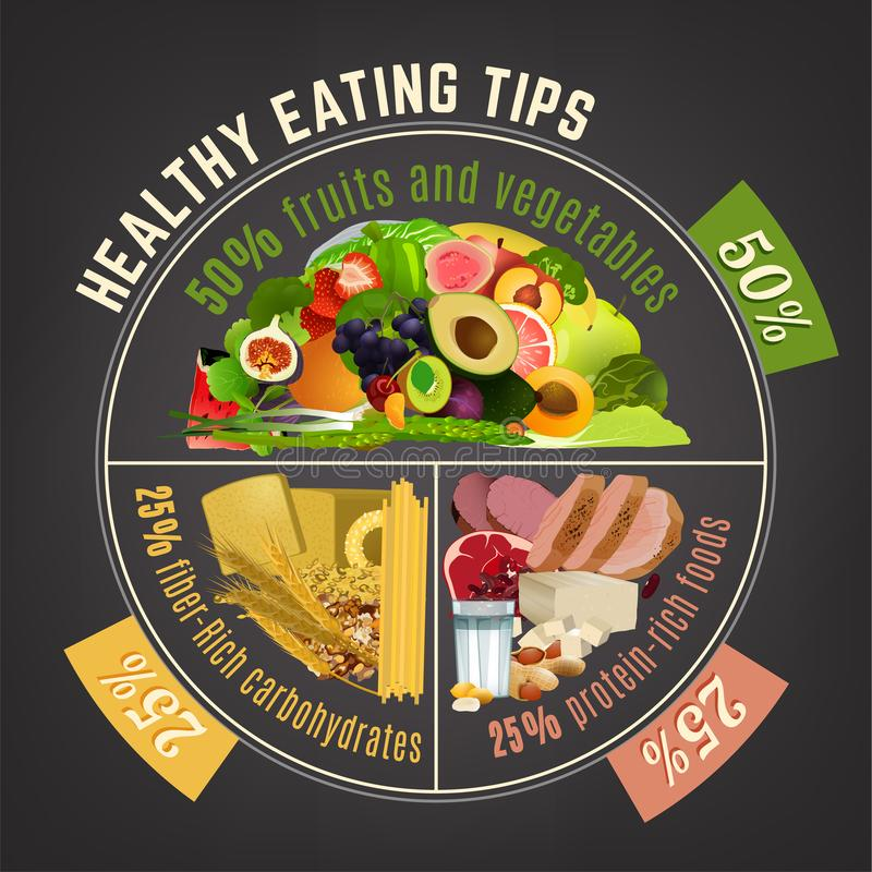 Free Healthy Eating Plate Stock Photos - 114037203