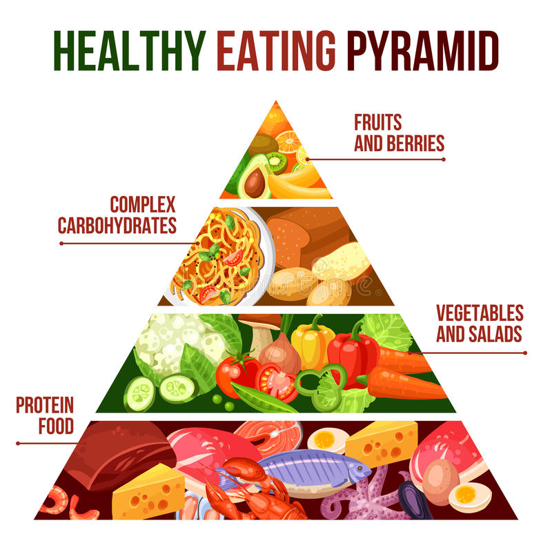 Healthy Eating Pyramid Poster stock illustration