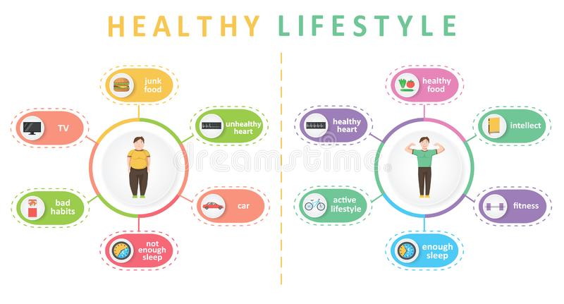 Healthy lifestyle and bad habits infographics stock illustration
