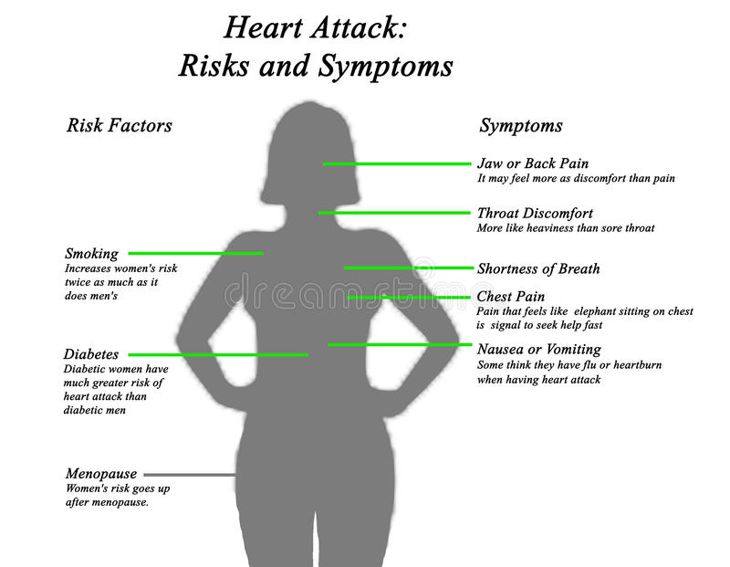 Heart attack risks and symptoms stock illustration illustration download heart attack risks and symptoms stock illustration illustration of concept pain ccuart Gallery