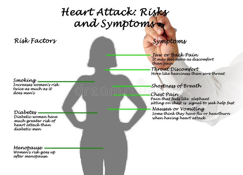 Heart attack risks and symptoms stock illustration image 85678409 download heart attack risks and symptoms stock illustration image 85678409 ccuart Image collections
