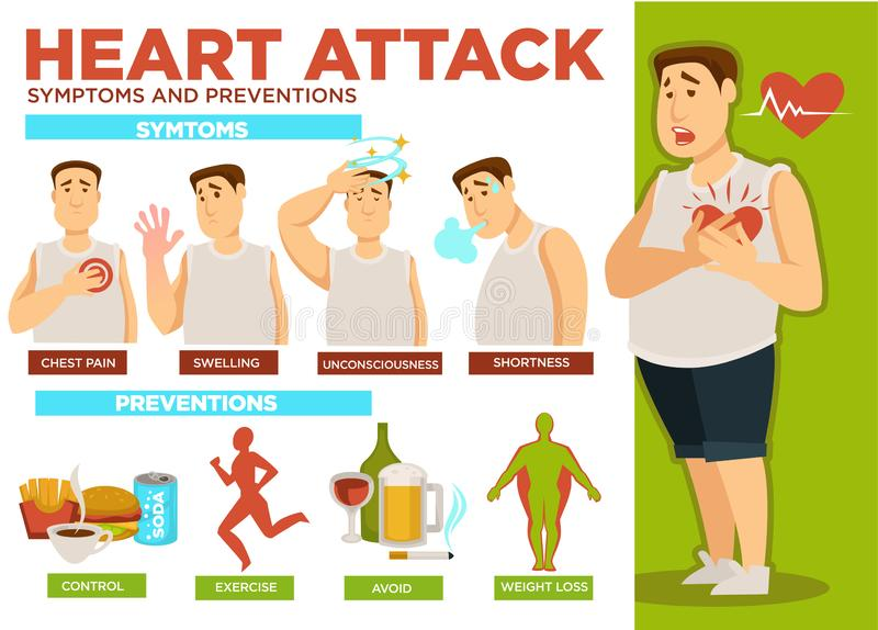 Heart attack symptoms and preventions poster text vector royalty free illustration