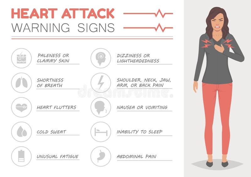 Heart attack, woman disease symptoms, medical illustration vector illustration