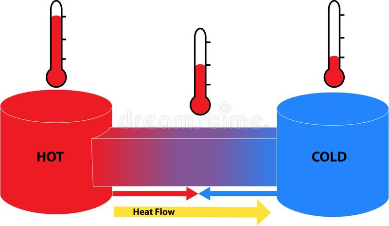 Heat flow between hot and cold objects. Science diagram of heat flow shows the second law of thermodynamics, heat transfer, and temperature vector illustration