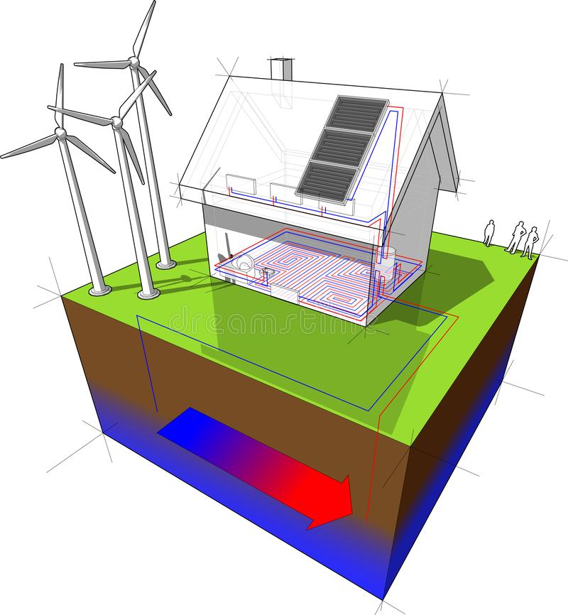Detached  house with geothermal source heat pump and solar panels and wind turbines stock illustration