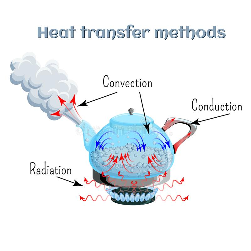 Heat transfer methods on example of water boiling in a kettler on gas stove top. Convection, conduction, radiation. Physics, science for kids. Cartoon style stock illustration