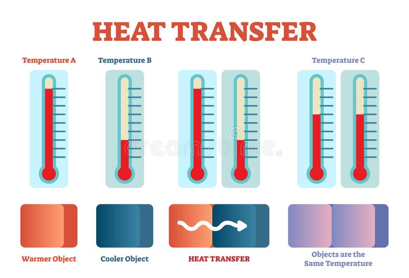 Heat transfer physics poster, vector illustration diagram with heat balancing stages. Educational poster with thermometer stock illustration