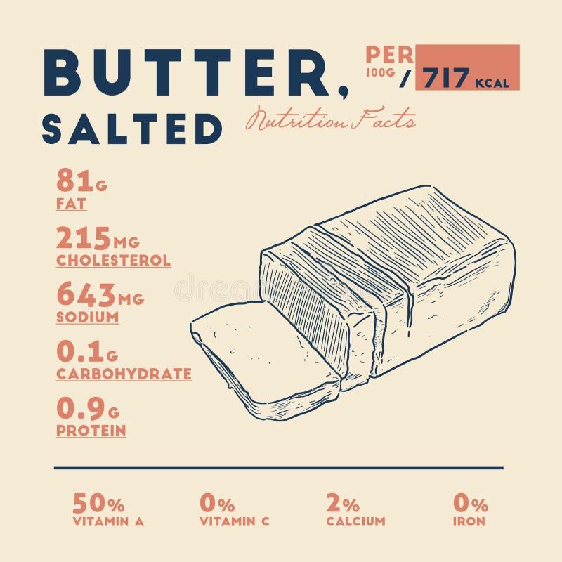 Hechos de la mantequilla, vector de la nutrición del drenaje de la mano ilustración del vector