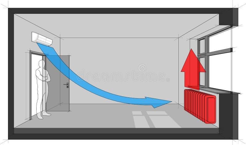 Heizkörper erhitzte Raum mit Wandluft conditiong Diagramm stock abbildung