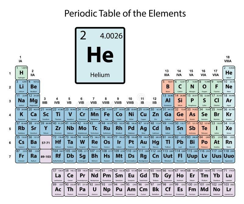Helio grande en la tabla peridica de los elementos con nmero download helio grande en la tabla peridica de los elementos con nmero atmico smbolo y urtaz Images