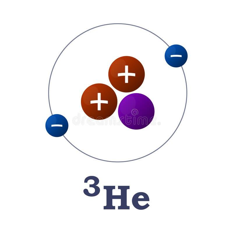 Helium 3 De structuur van het atoom Vector op witte achtergrond stock illustratie