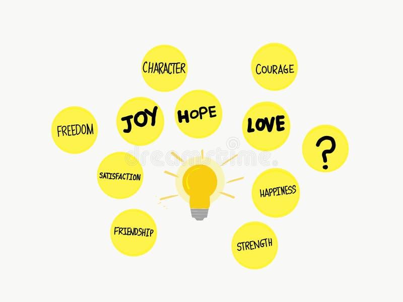 Helle glänzende Glühlampe mit den orange und gelben Farben, die Ausdrücke und Ideen ausstrahlen stock abbildung