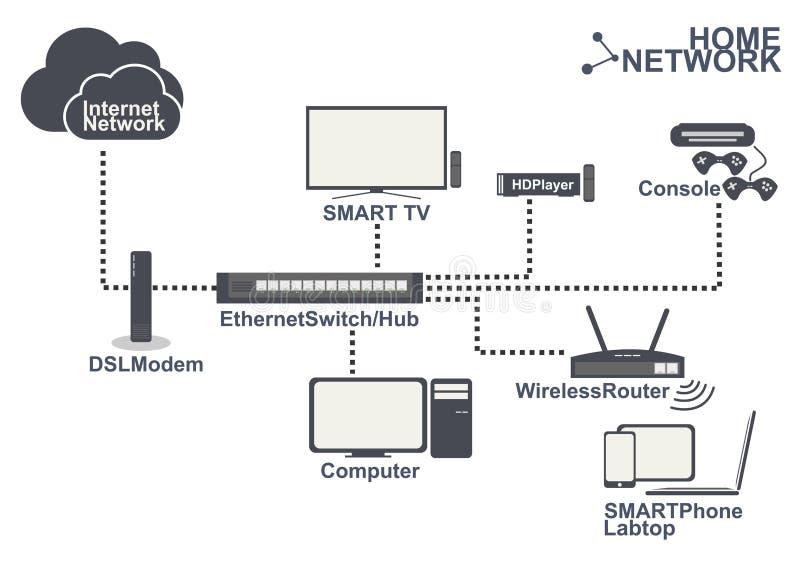 Hem- vektor för uppsättning för anslutning för nätverksutrustning royaltyfri illustrationer