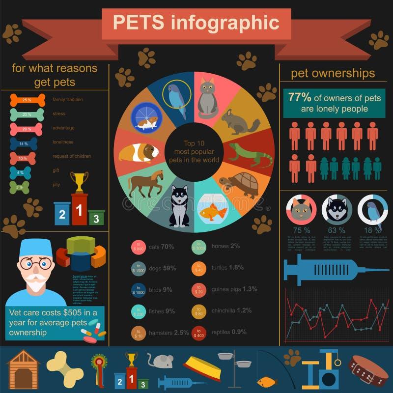 Hemhjälpen daltar infographic beståndsdelar, helthcare, veterinär royaltyfri illustrationer