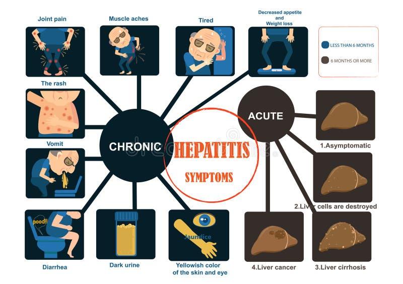 Hepatittecken stock illustrationer