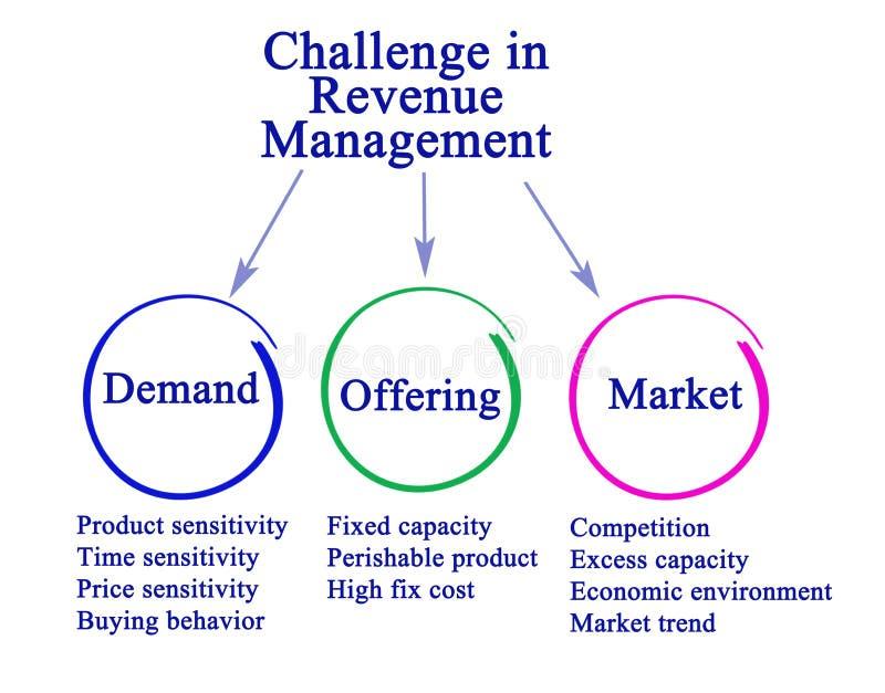 Herausforderung im Einkommens-Management stock abbildung