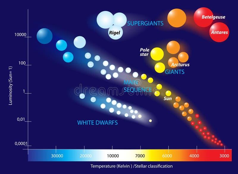 Hertzsprung罗素绘制 皇族释放例证