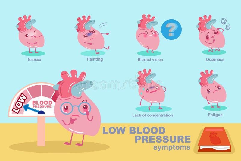 Herz mit niedrigem Blutdruck lizenzfreie abbildung