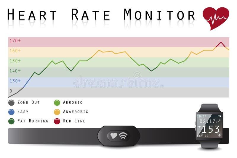 Herz Rate Monitor stock abbildung