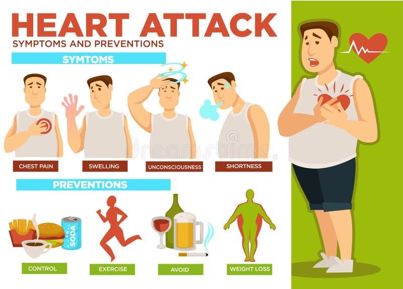 Herzinfarktsymptom- und -verhinderungsplakattextvektor lizenzfreie abbildung