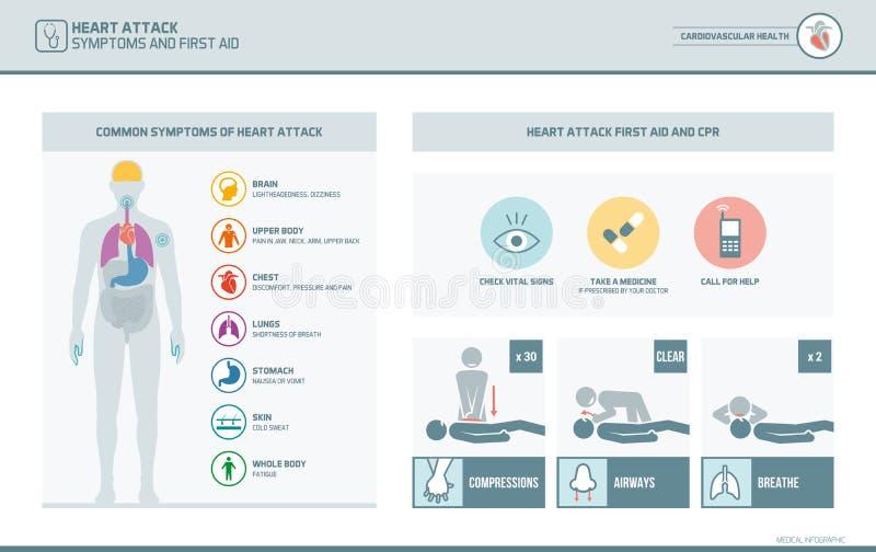 Herzinfarktsymptome und cpr-erste Hilfe lizenzfreie abbildung