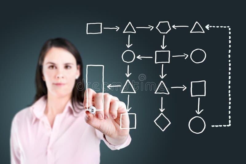 Het bedrijfsvrouw schrijven het diagram van het processtroomschema. stock foto's