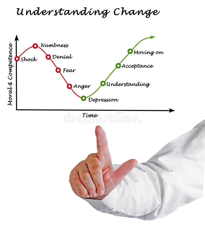 Het begrip van Verandering stock afbeelding