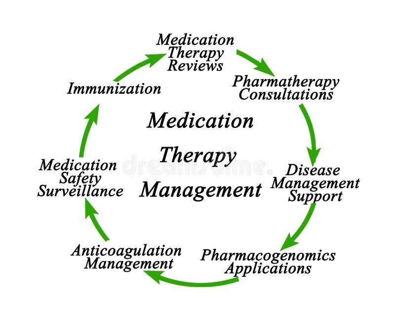 Het Beheer van de medicijntherapie royalty-vrije illustratie