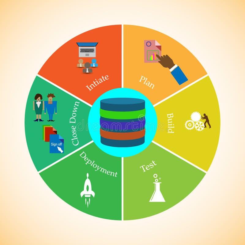 Het beheer van de versielevenscyclus, het proces over de ontwikkeling en plaatsingslevenscyclus stock illustratie