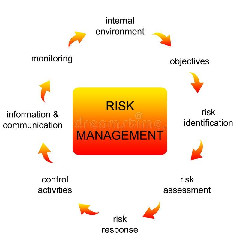 Het beheer van het risico vector illustratie