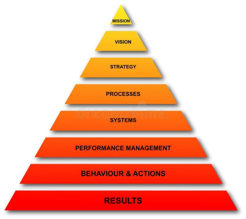 Het beheer van prestaties
