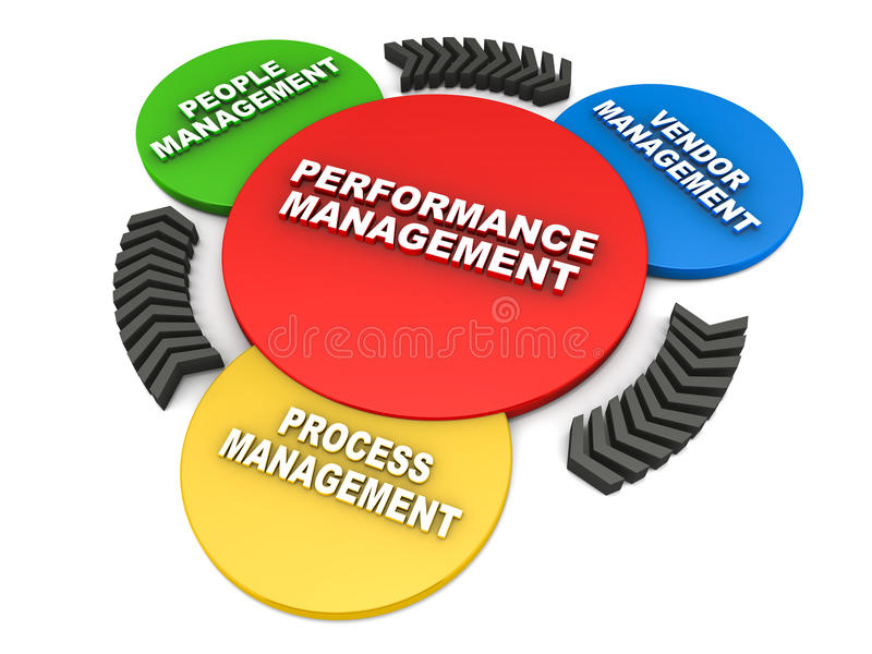 Het beheer van prestaties stock illustratie