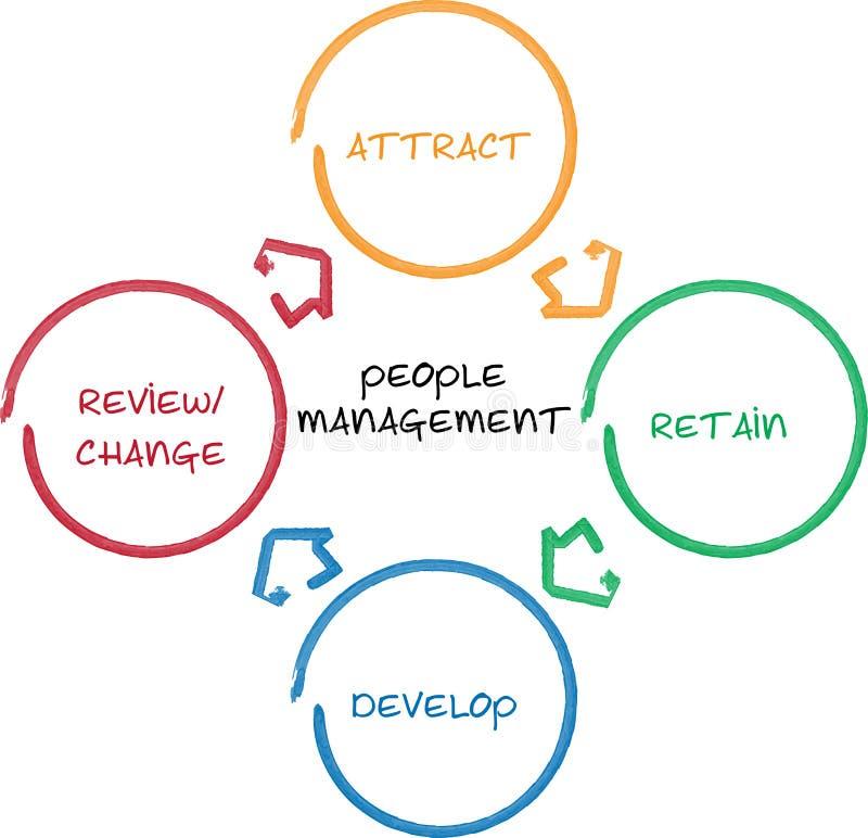 Het beheers van bedrijfs mensen diagram royalty-vrije illustratie