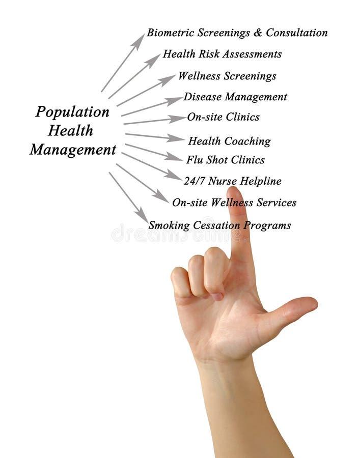 Het Beheersplatform van de bevolkingsgezondheid royalty-vrije stock foto
