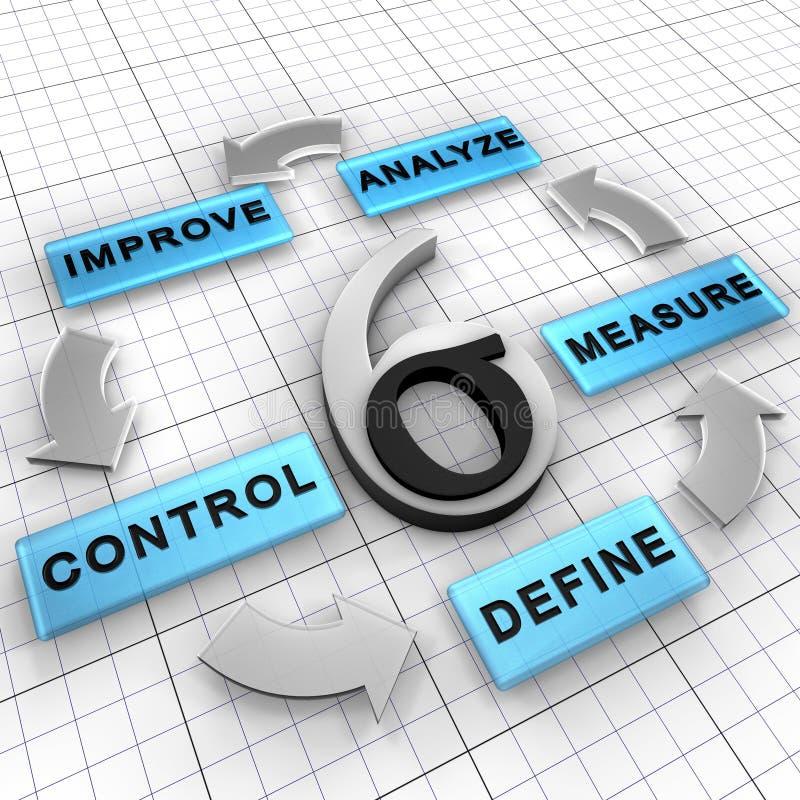 Het beheersstrategie van zes Sigma DMAIC royalty-vrije illustratie