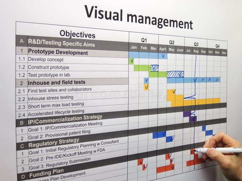 Het bijwerken van het projectplan die visueel beheer gebruiken stock afbeeldingen