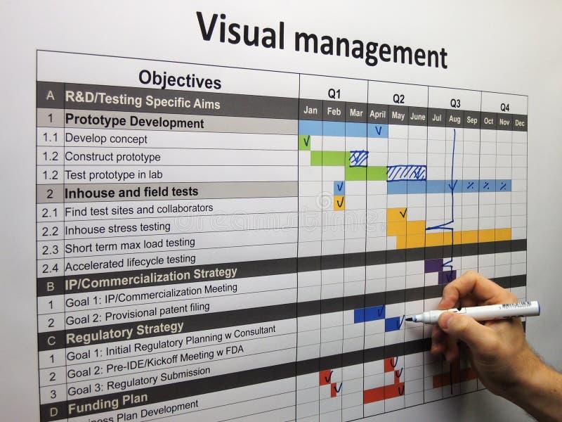 Het bijwerken van het projectplan die visueel beheer gebruiken stock afbeelding