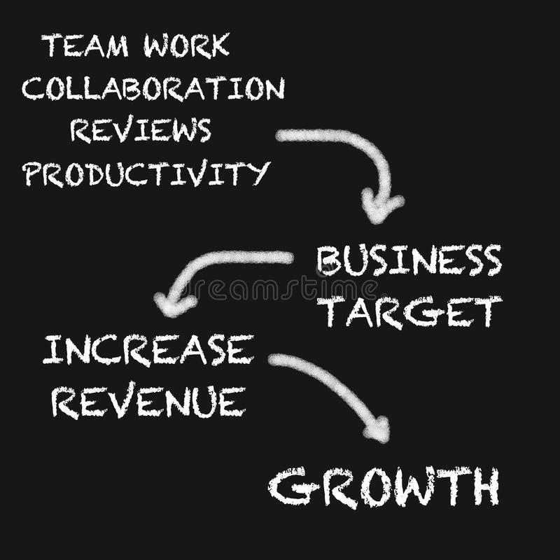Het businessplan van op bord stock foto