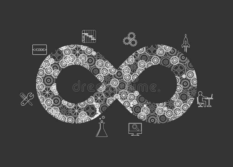 Het concept DevOps, illustreert de automatisering van de softwarelevering vector illustratie