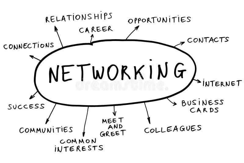 Het concept van het voorzien van een netwerk