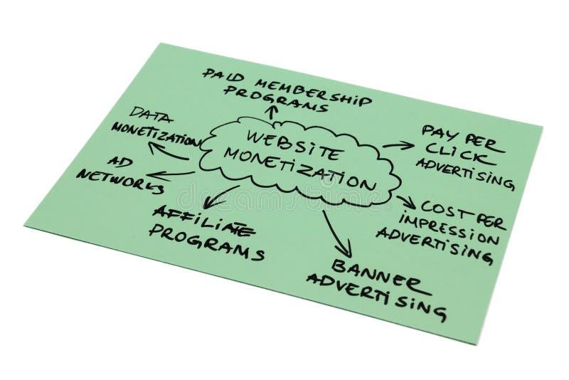 Het Diagram van de Aanmunting van de website royalty-vrije stock afbeelding