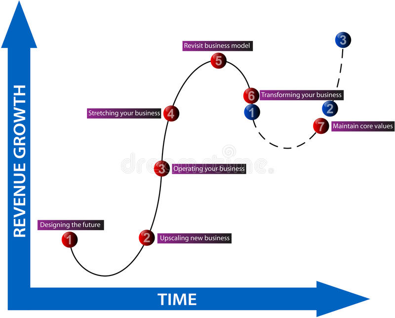 Het diagram van de bedrijfsopbrengstgroei royalty-vrije illustratie