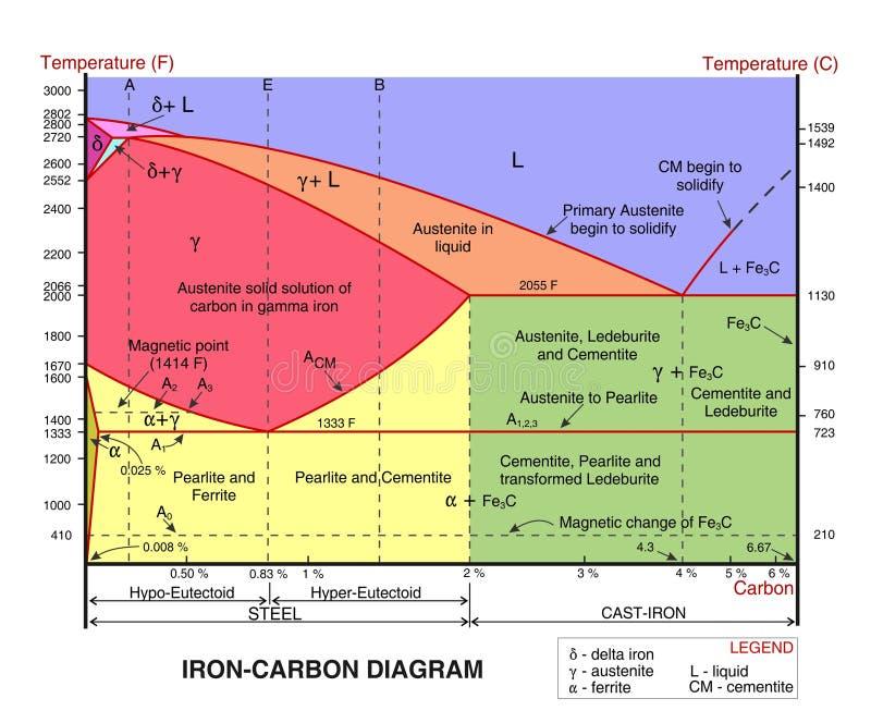 Het diagram van de ijzerkoolstof stock illustratie